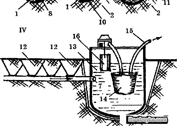 схема дренажного бассейна;