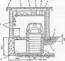Устройство кирпичного гаража