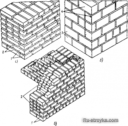 Облицовка стен