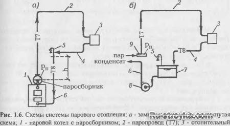 Основные виды систем отопления