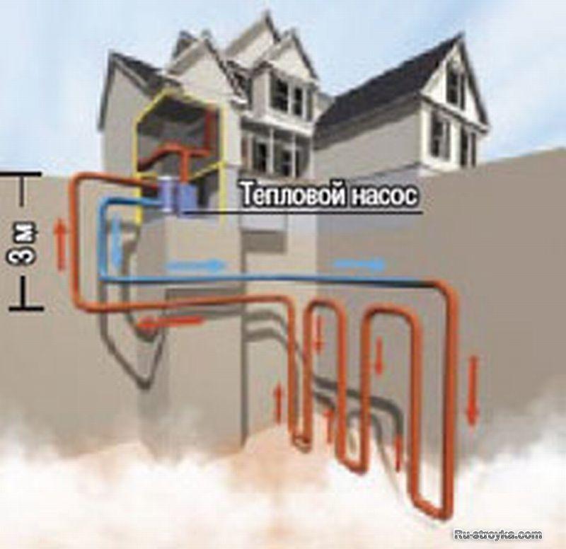 Тепловой насос: обогреет энергия земли