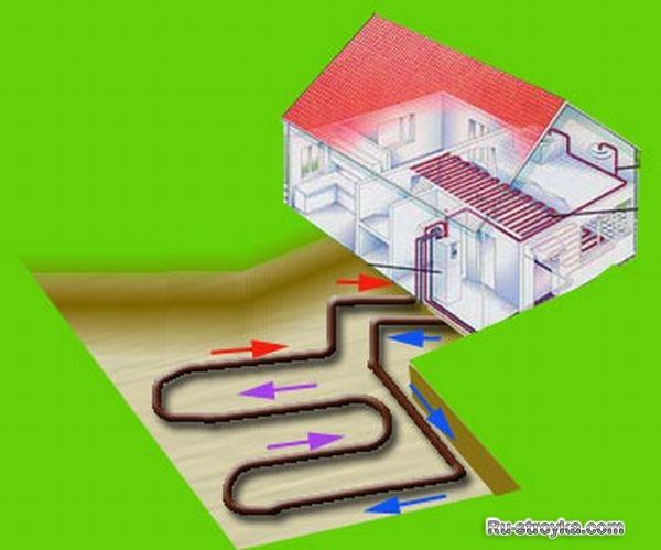 Как обогреть дом без газа и электричества своими руками