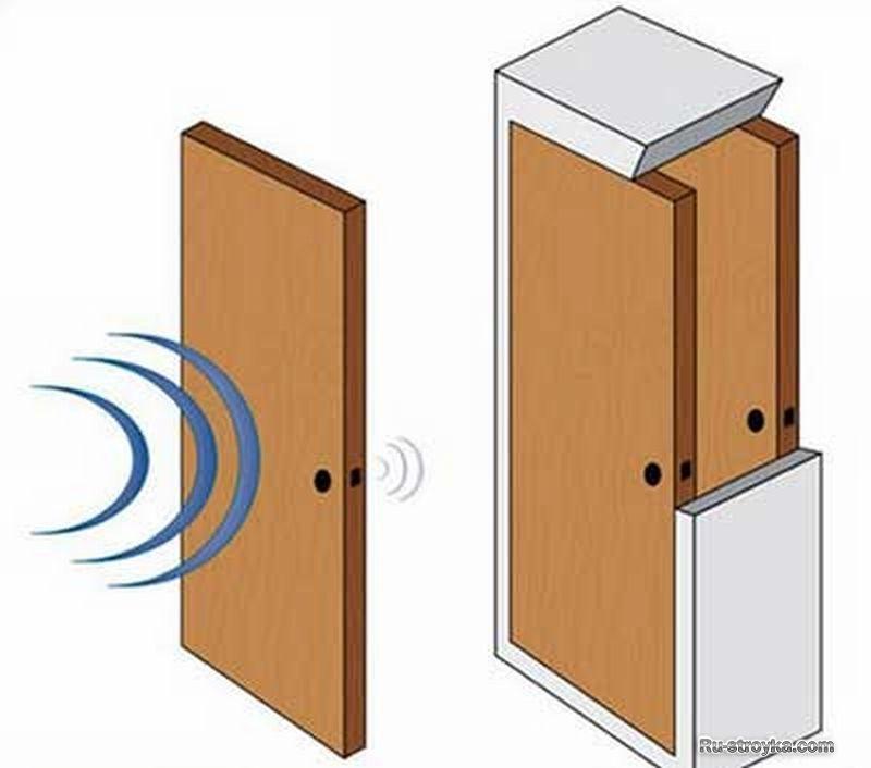 Звукоизоляция межкомнатной двери своими руками