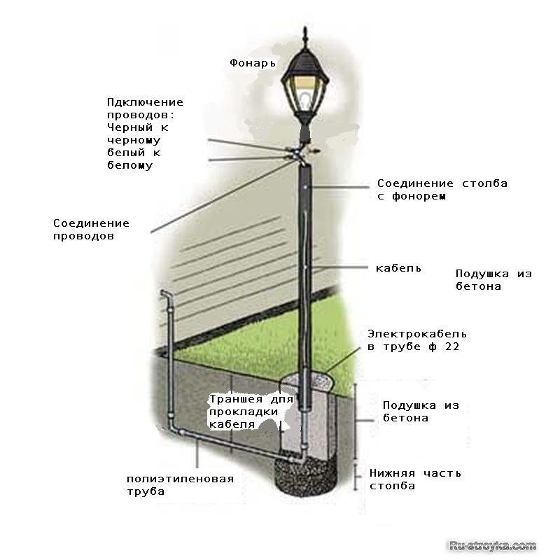 Как установить фонарный столб
