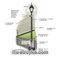 Как установить фонарный столб на садовом участке.