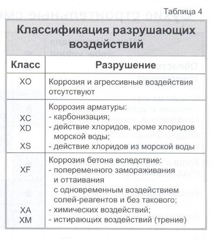 Рекомендация по ведению кладки в зимних условиях