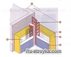 Основные узлы системы фасадного утепления.
