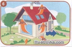 Как утеплить дом с помощью минеральной ваты и получить фасад повышенной прочностью.